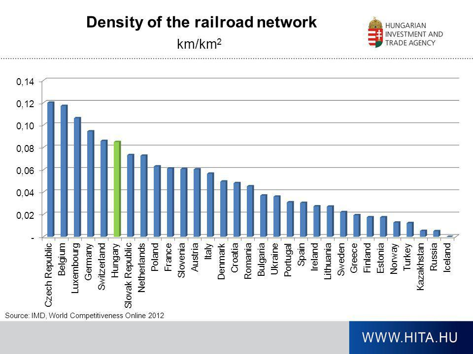 Density of the railroad network km/km 2 Source: IMD, World Competitiveness Online 2012