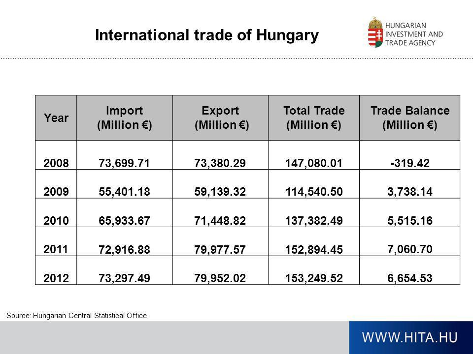 Source: Hungarian Central Statistical Office Year Import (Million €) Export (Million €) Total Trade (Million €) Trade Balance (Million €) 2008 73,699.