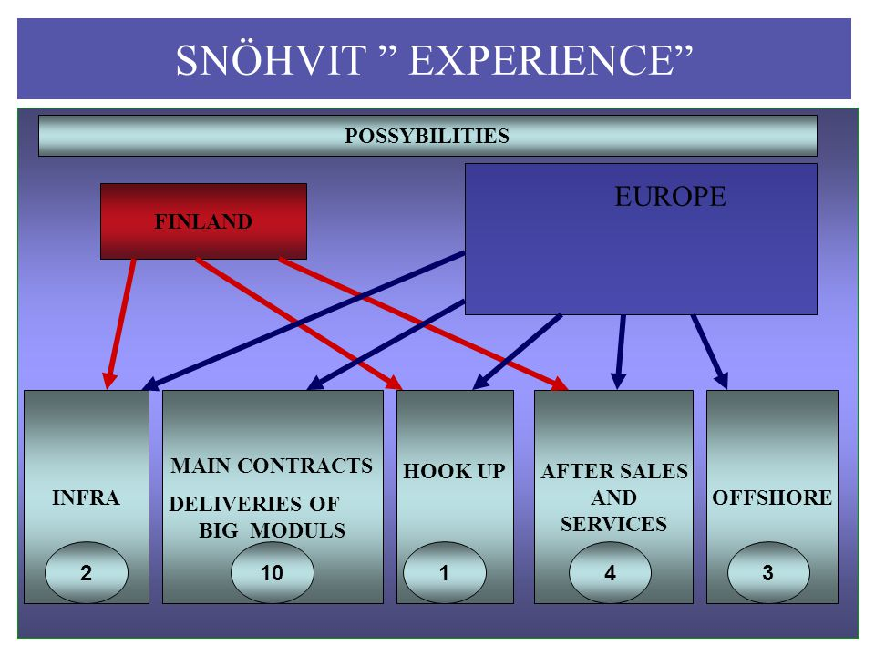 SNÖHVIT EXPERIENCE FINLAND EUROPE INFRA MAIN CONTRACTS DELIVERIES OF BIG MODULS HOOK UP OFFSHORE AFTER SALES AND SERVICES 210143 POSSYBILITIES