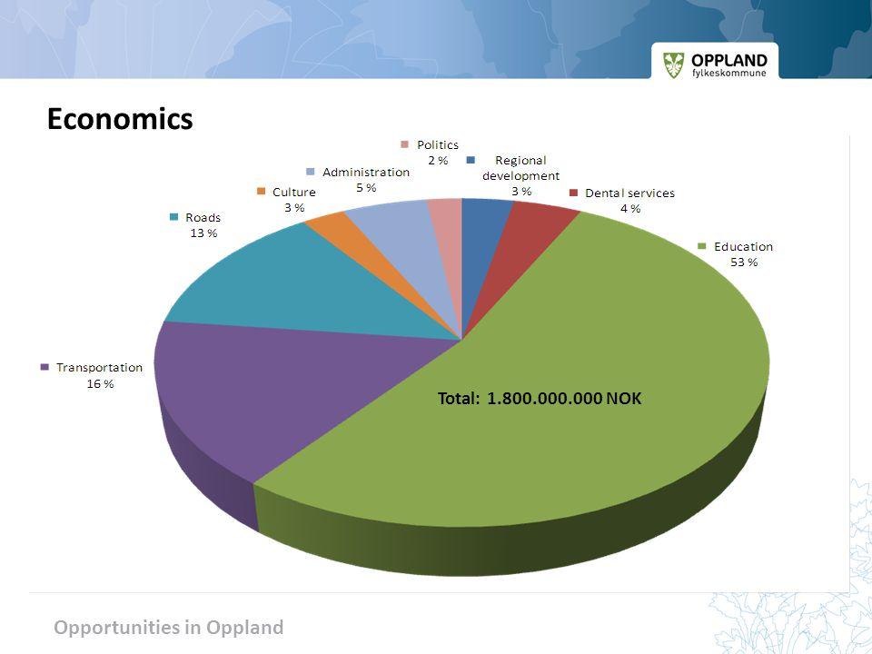 Opportunities in Oppland Total: 1.800.000.000 NOK Economics