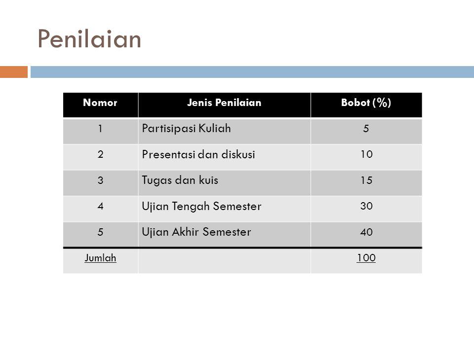 Penilaian NomorJenis PenilaianBobot (%) 1 Partisipasi Kuliah 5 2 Presentasi dan diskusi 10 3 Tugas dan kuis 15 4 Ujian Tengah Semester 30 5 Ujian Akhi