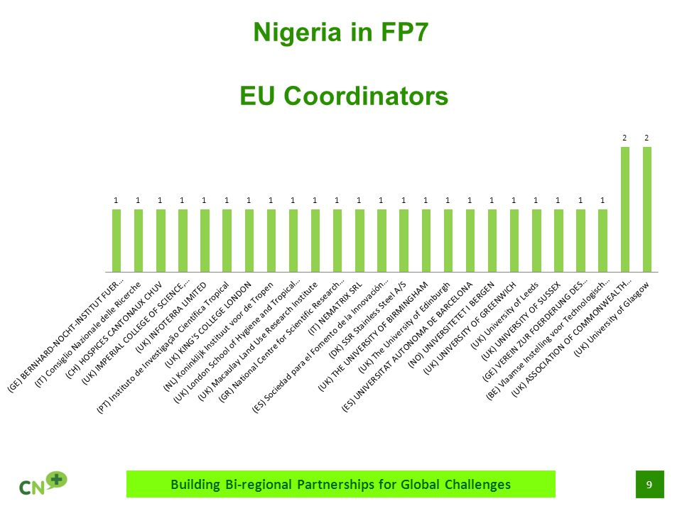 9 Nigeria in FP7 EU Coordinators Building Bi-regional Partnerships for Global Challenges