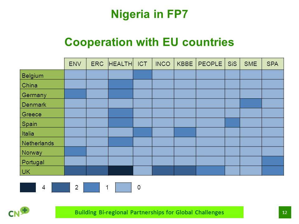 12 Nigeria in FP7 Cooperation with EU countries Building Bi-regional Partnerships for Global Challenges ENVERCHEALTHICTINCOKBBEPEOPLESiSSMESPA Belgium