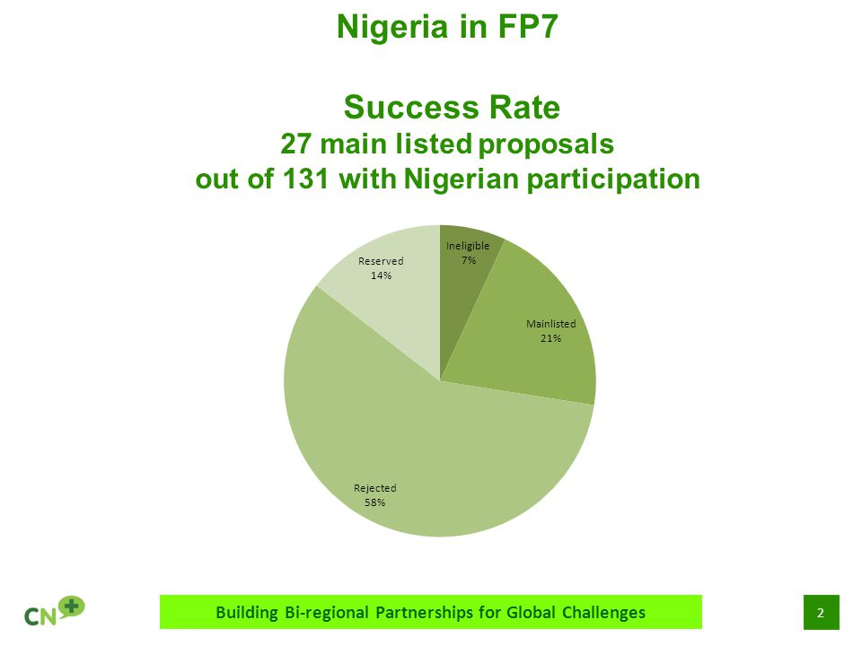 3 Nigeria in FP7 Evolution over time (2007-2013) for successful projects Building Bi-regional Partnerships for Global Challenges