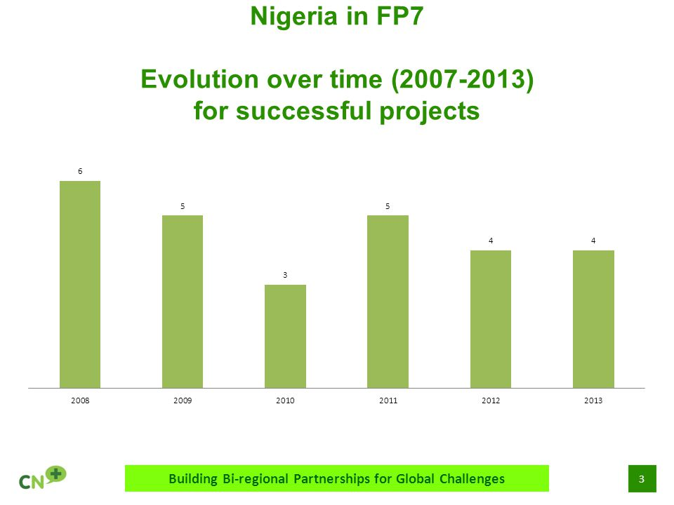 4 Nigeria in FP7 Most prominent themes Building Bi-regional Partnerships for Global Challenges
