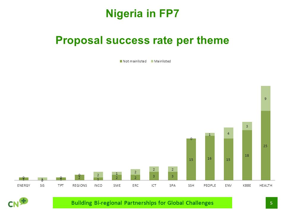 5 Nigeria in FP7 Proposal success rate per theme Building Bi-regional Partnerships for Global Challenges