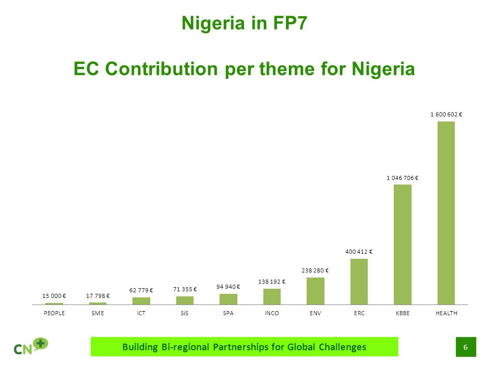 6 Nigeria in FP7 EC Contribution per theme for Nigeria Building Bi-regional Partnerships for Global Challenges