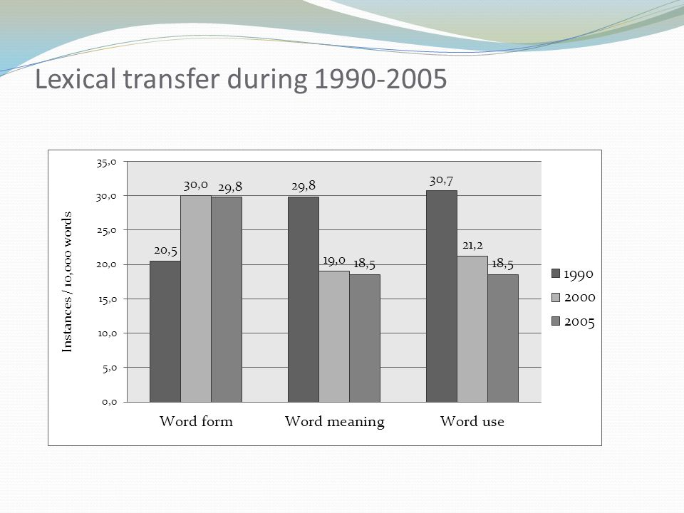 Lexical transfer during 1990-2005