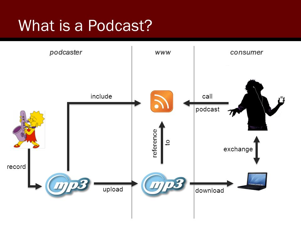 Where can I use a Podcast? TV-Shows language education radio- broadcasting private media blog