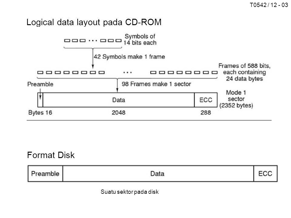 T0542 / 12 - 03 Logical data layout pada CD-ROM Format Disk Suatu sektor pada disk