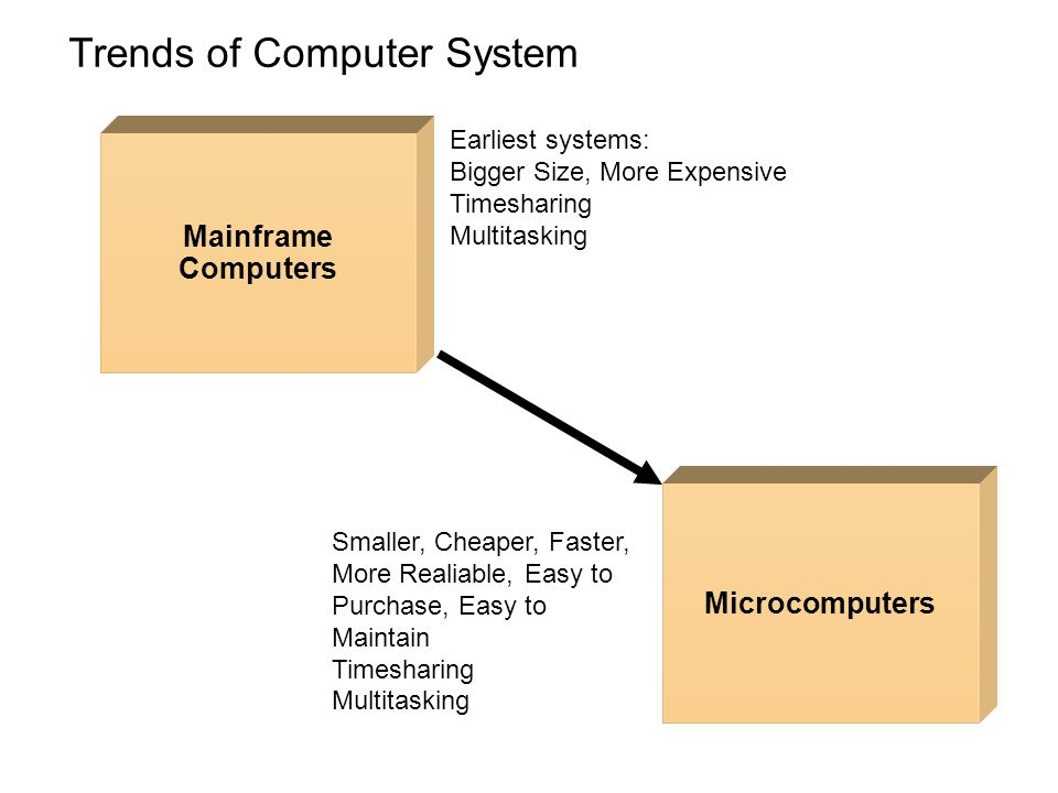 Mainframe Computers Microcomputers Earliest systems: Bigger Size, More Expensive Timesharing Multitasking Smaller, Cheaper, Faster, More Realiable, Ea