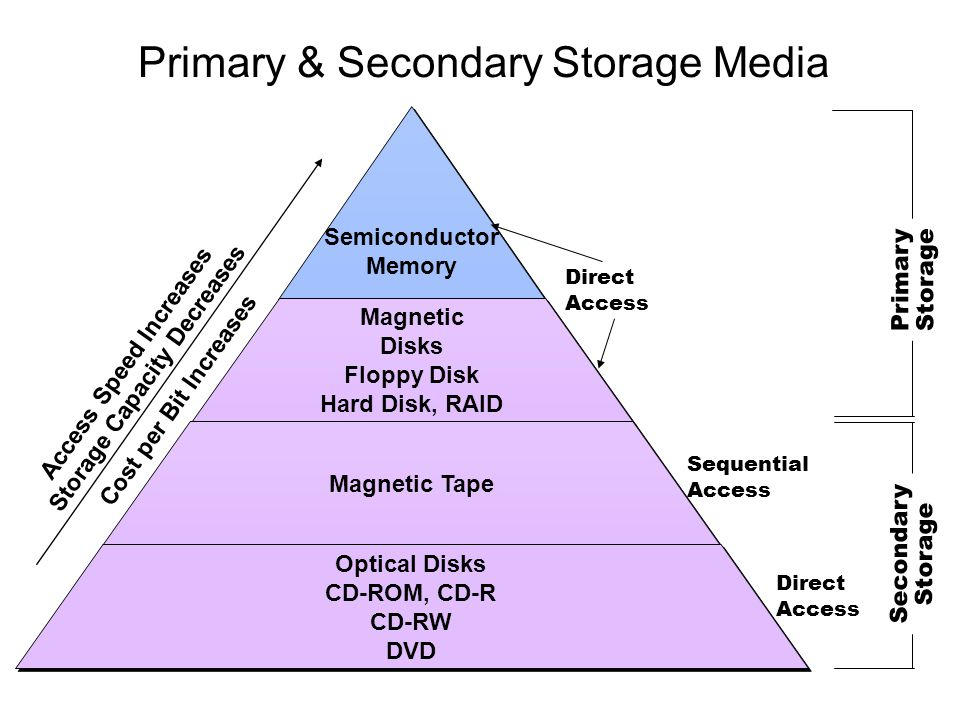 Primary & Secondary Storage Media Semiconductor Memory Semiconductor Memory Magnetic Disks Floppy Disk Hard Disk, RAID Magnetic Disks Floppy Disk Hard
