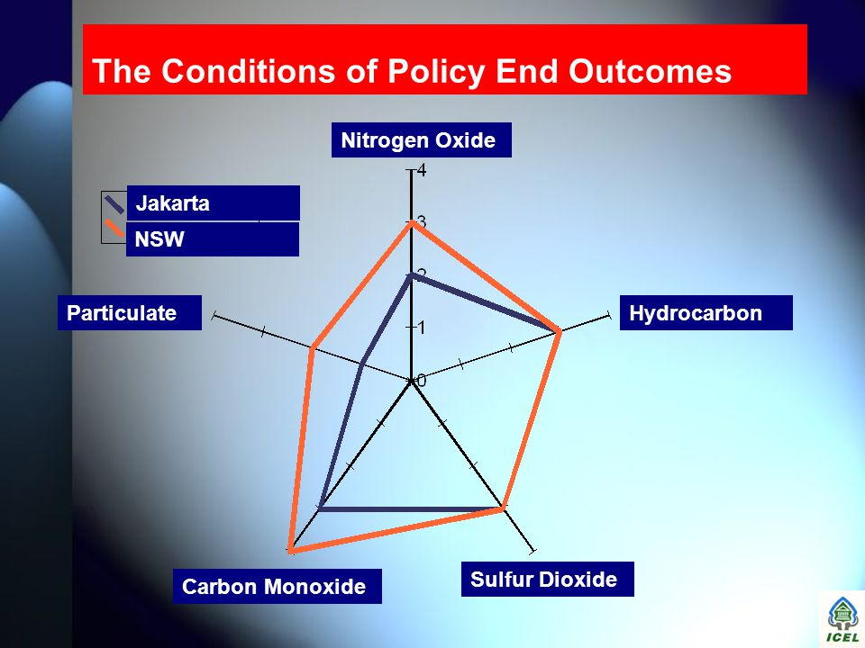 The Conditions of Policy End Outcomes Hydrocarbon Nitrogen Oxide Particulate Sulfur Dioxide Carbon Monoxide Jakarta NSW