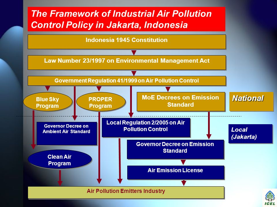 The Framework of Industrial Air Pollution Control Policy in Jakarta, Indonesia Indonesia 1945 Constitution Law Number 23/1997 on Environmental Managem
