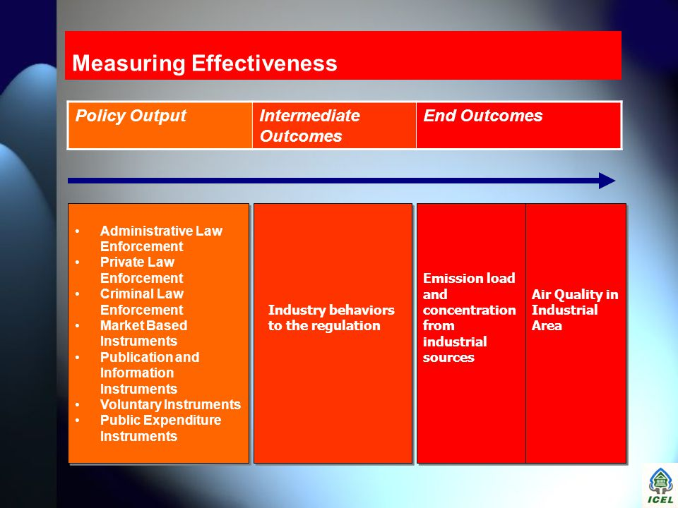 Measuring Effectiveness Policy OutputIntermediate Outcomes End Outcomes Industry behaviors to the regulation Emission load and concentration from indu