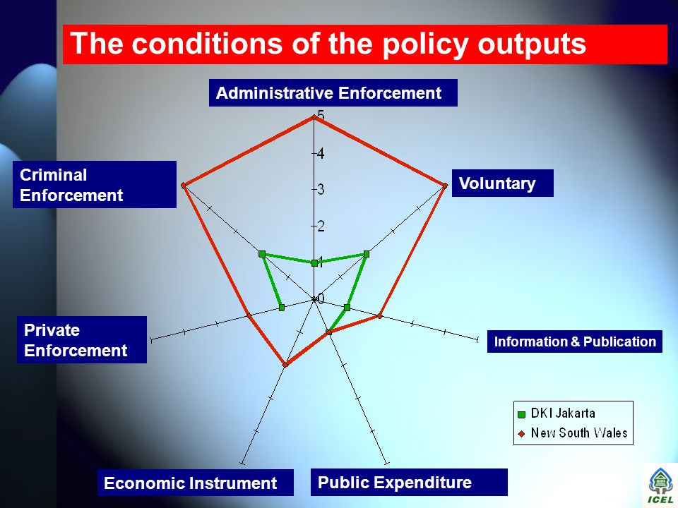 The conditions of the policy outputs Voluntary Administrative Enforcement Criminal Enforcement Private Enforcement Economic Instrument Public Expendit