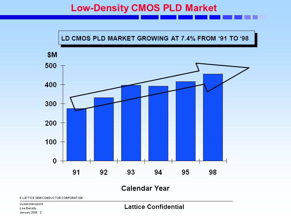 © LATTICE SEMICONDUCTOR CORPORATION Uudet mikropiirit Low Density January 2009 2 Lattice Confidential Low-Density CMOS PLD Market $M Calendar Year LD CMOS PLD MARKET GROWING AT 7.4% FROM '91 TO '98