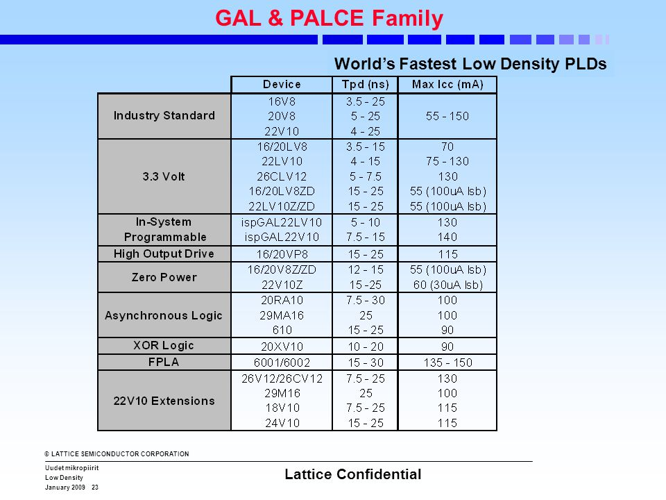 © LATTICE SEMICONDUCTOR CORPORATION Uudet mikropiirit Low Density January 2009 23 Lattice Confidential GAL & PALCE Family World's Fastest Low Density