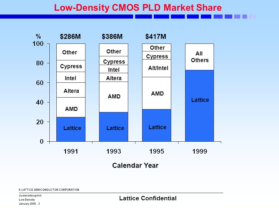 © LATTICE SEMICONDUCTOR CORPORATION Uudet mikropiirit Low Density January 2009 3 Lattice Confidential Low-Density CMOS PLD Market Share $286M$386M$417M Other AMD Cypress Altera Lattice Other All Others AMD Cypress Altera Alt/Intel Lattice Calendar Year Intel %