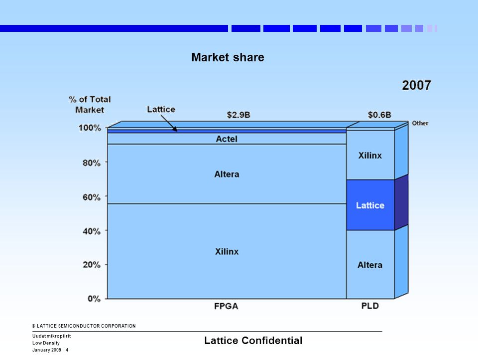 © LATTICE SEMICONDUCTOR CORPORATION Uudet mikropiirit Low Density January 2009 4 Lattice Confidential Market share