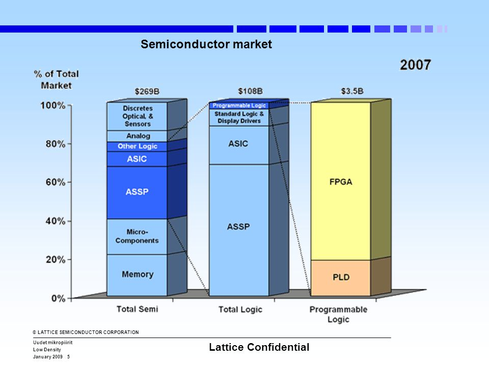 © LATTICE SEMICONDUCTOR CORPORATION Uudet mikropiirit Low Density January 2009 5 Lattice Confidential Semiconductor market