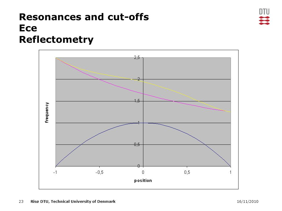 16/11/201023Risø DTU, Technical University of Denmark Resonances and cut-offs Ece Reflectometry