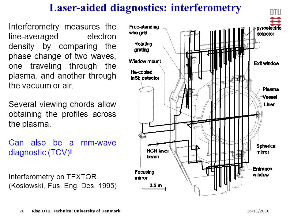 16/11/201028Risø DTU, Technical University of Denmark Laser-aided diagnostics: interferometry Interferometry measures the line-averaged electron density by comparing the phase change of two waves, one traveling through the plasma, and another through the vacuum or air.