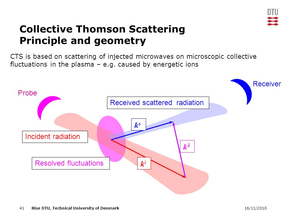 16/11/201041Risø DTU, Technical University of Denmark Collective Thomson Scattering Principle and geometry kk Incident radiation Received scattered radiation ksks kiki Resolved fluctuations Receiver Probe CTS is based on scattering of injected microwaves on microscopic collective fluctuations in the plasma – e.g.