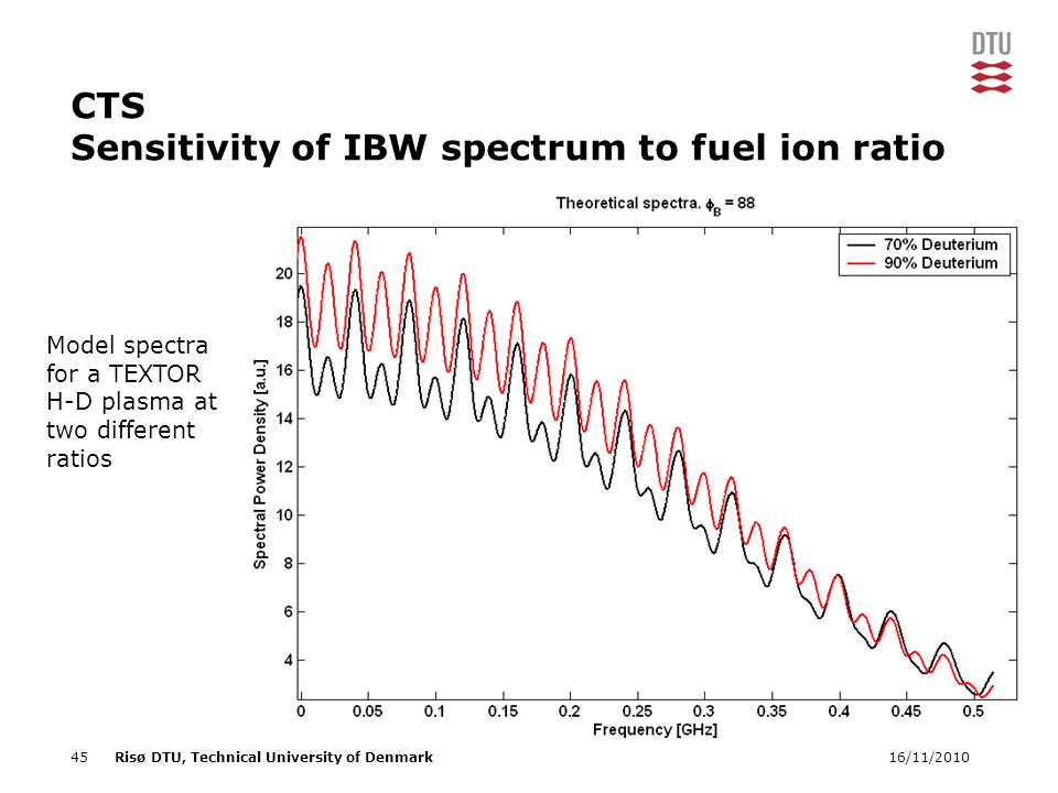 16/11/201045Risø DTU, Technical University of Denmark CTS Sensitivity of IBW spectrum to fuel ion ratio Model spectra for a TEXTOR H-D plasma at two different ratios