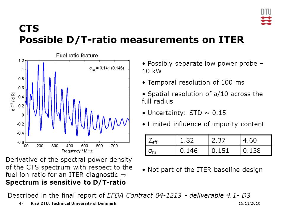 16/11/201047Risø DTU, Technical University of Denmark CTS Possible D/T-ratio measurements on ITER Described in the final report of EFDA Contract 04-1213 - deliverable 4.1- D3 Derivative of the spectral power density of the CTS spectrum with respect to the fuel ion ratio for an ITER diagnostic  Spectrum is sensitive to D/T-ratio Z eff 1.822.374.60 σ Ri 0.1460.1510.138 • Possibly separate low power probe – 10 kW • Temporal resolution of 100 ms • Spatial resolution of a/10 across the full radius • Uncertainty: STD ~ 0.15 • Limited influence of impurity content • Not part of the ITER baseline design