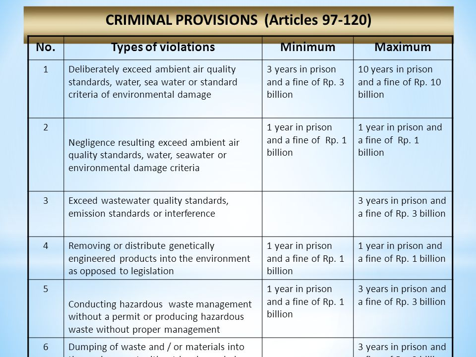 CRIMINAL PROVISIONS (Articles 97-120) No.Types of violationsMinimumMaximum 1Deliberately exceed ambient air quality standards, water, sea water or standard criteria of environmental damage 3 years in prison and a fine of Rp.
