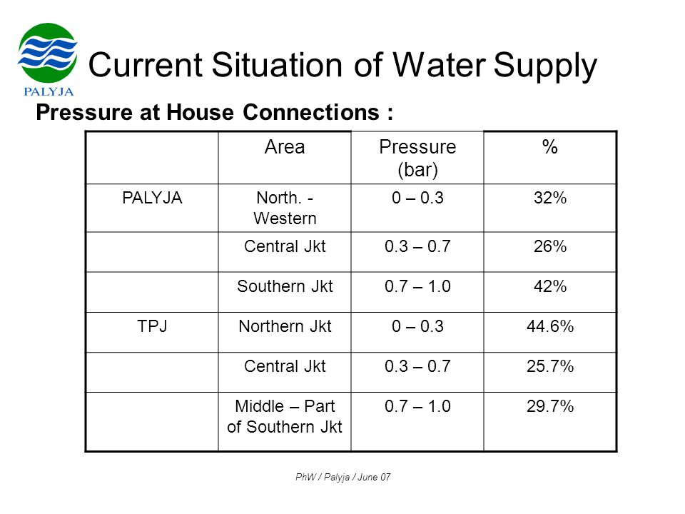 PhW / Palyja / June 07 Current Situation of Water Supply Pressure at House Connections : AreaPressure (bar) % PALYJANorth.