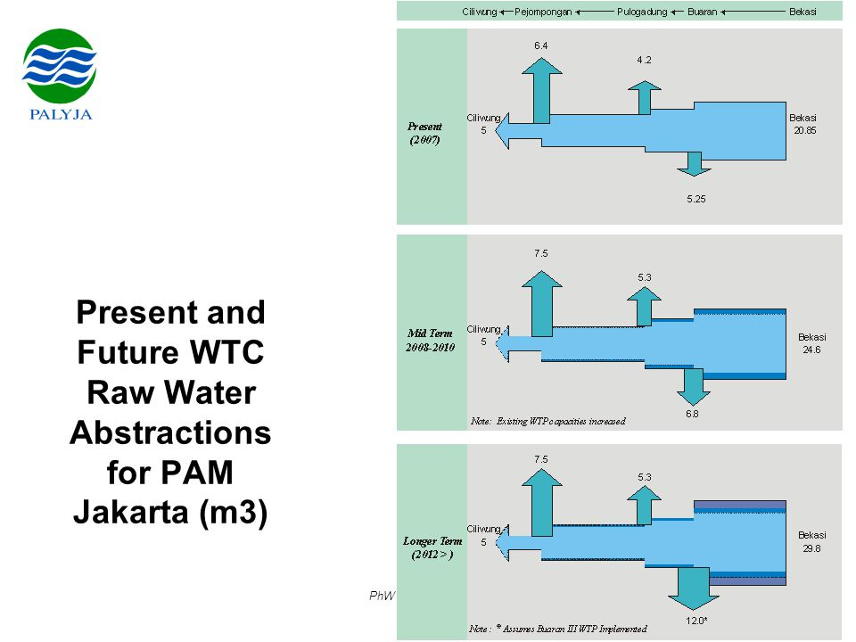 PhW / Palyja / June 07 Present and Future WTC Raw Water Abstractions for PAM Jakarta (m3)