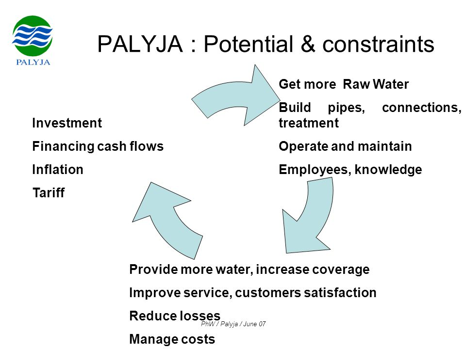 PhW / Palyja / June 07 PALYJA : Potential & constraints Investment Financing cash flows Inflation Tariff Get more Raw Water Build pipes, connections, treatment Operate and maintain Employees, knowledge Provide more water, increase coverage Improve service, customers satisfaction Reduce losses Manage costs