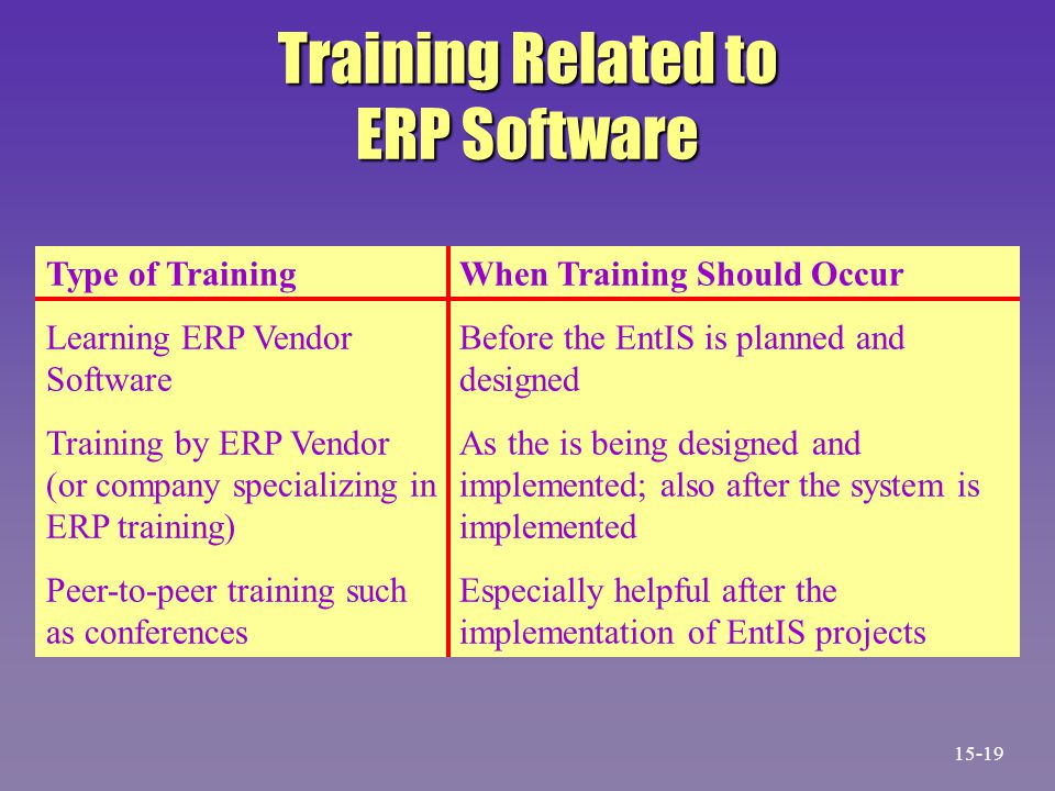 Training Related to ERP Software Type of Training Learning ERP Vendor Software Training by ERP Vendor (or company specializing in ERP training) Peer-to-peer training such as conferences When Training Should Occur Before the EntIS is planned and designed As the is being designed and implemented; also after the system is implemented Especially helpful after the implementation of EntIS projects 15-19