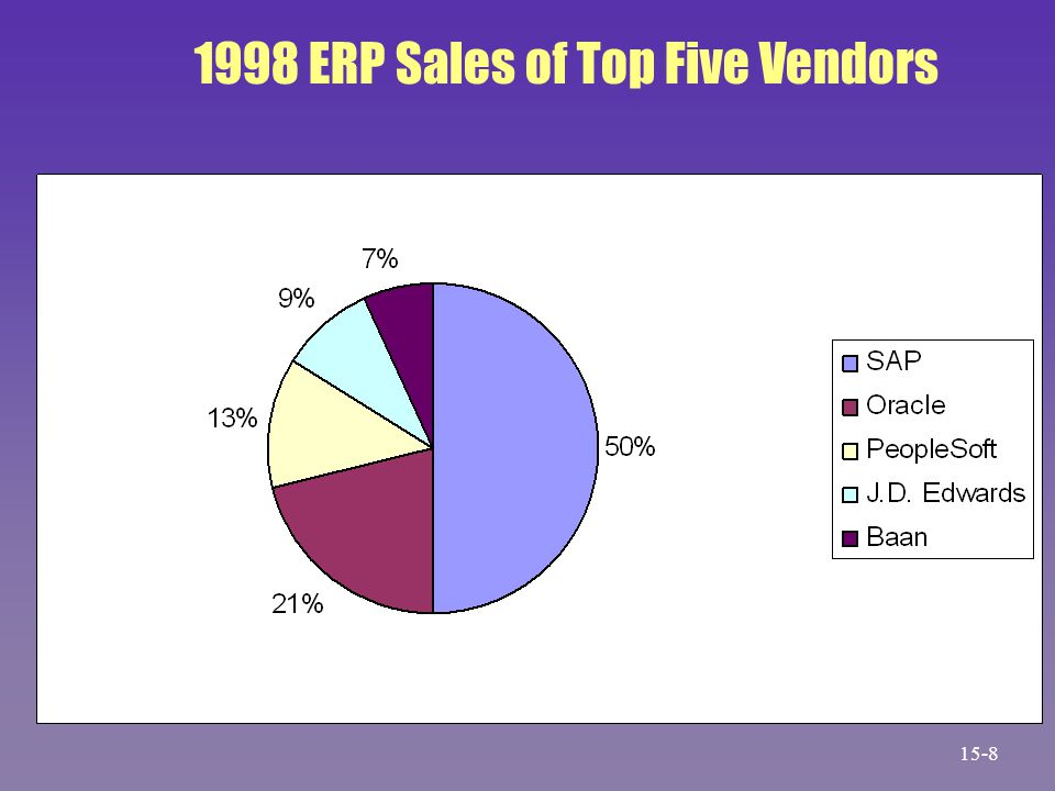 15-8 1998 ERP Sales of Top Five Vendors