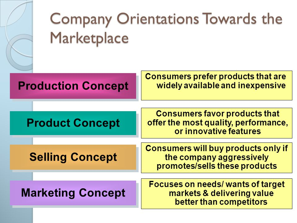Production Concept Product Concept Selling Concept Marketing Concept Consumers prefer products that are widely available and inexpensive Consumers fav