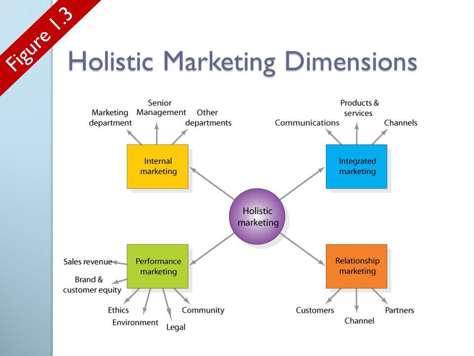 Holistic Marketing Dimensions Figure 1.3