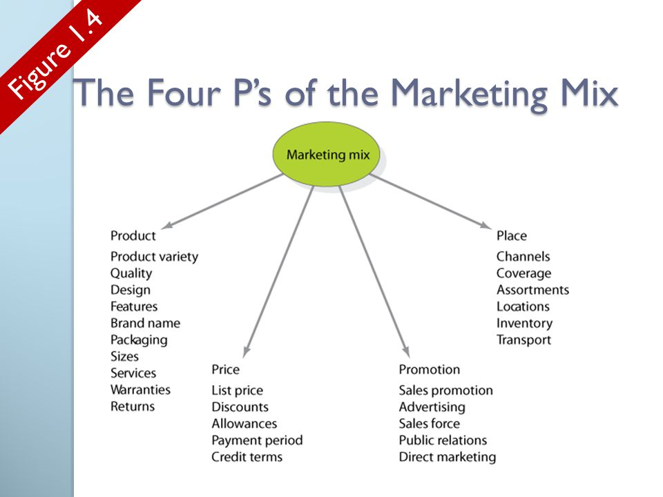 The Four P's of the Marketing Mix Figure 1.4