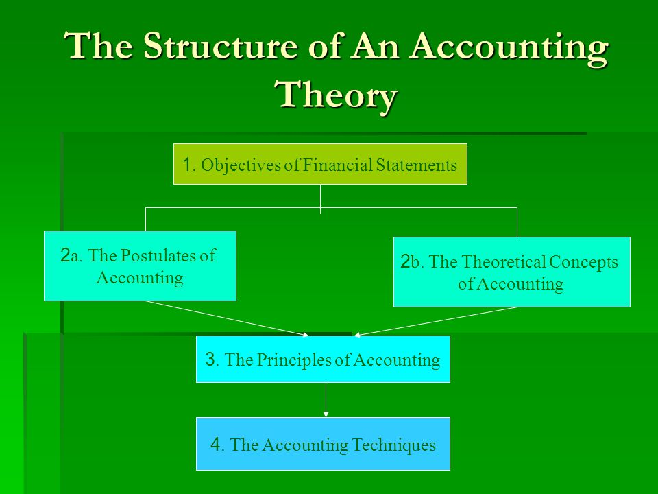 The Structure of An Accounting Theory 1. Objectives of Financial Statements 2a. The Postulates of Accounting 2b. The Theoretical Concepts of Accountin