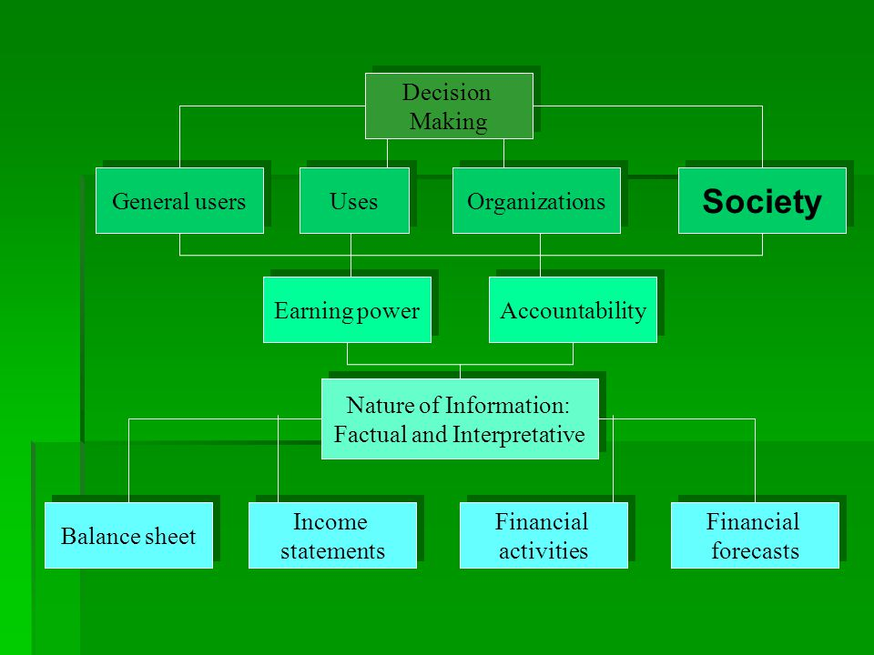 Decision Making Decision Making General users Organizations Earning power Nature of Information: Factual and Interpretative Nature of Information: Fac