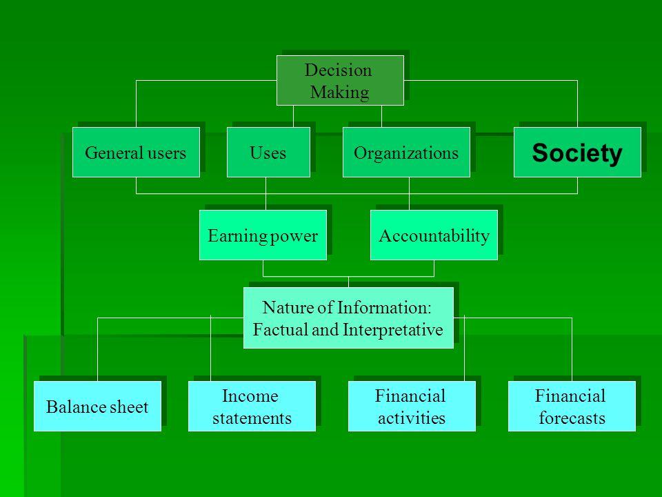 The Accounting Principles  The Objectivity Principle ( หลักฐานอันเที่ยง ธรรม )  The Consistency Principle ( หลักความ สม่ำเสมอ )  The Full Disclosure Principle ( หลักการ เปิดเผยข้อมูล )  The Conservatism Principle ( หลักความ ระมัดระวัง )  The Materiality Principle ( ความมีนัยสำคัญ )  The Uniformity and Comparability Principles ( ความเปรียบเทียบได้ )  Timeliness of Accounting Earnings and Conservatism ( ความทันเวลาและความ ระมัดระวัง )