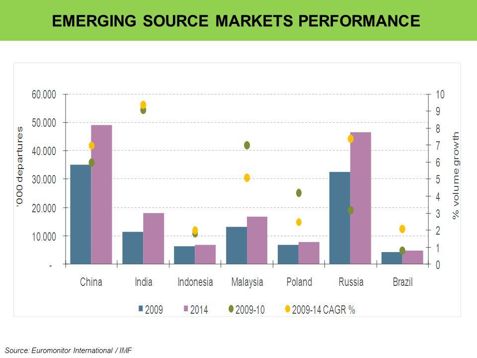 Source: Euromonitor International / IMF EMERGING SOURCE MARKETS PERFORMANCE