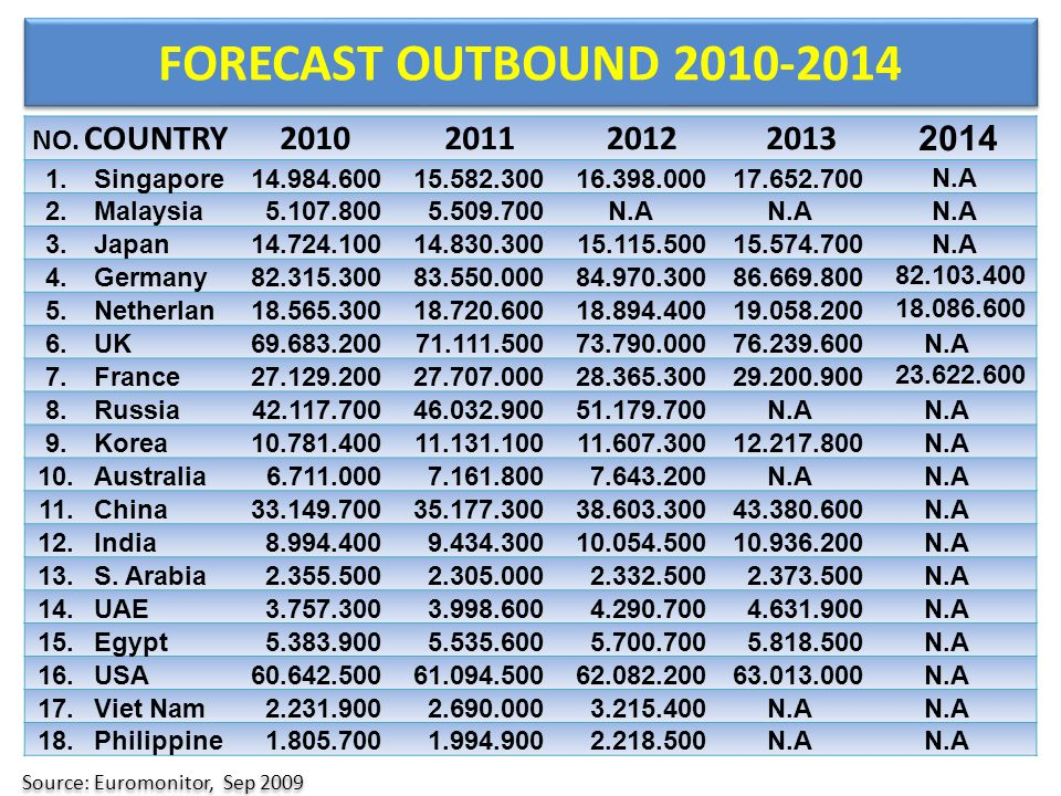 FORECAST OUTBOUND 2010-2014 Source: Euromonitor, Sep 2009 NO. COUNTRY2010201120122013 2014 1.Singapore14.984.60015.582.30016.398.00017.652.700 N.A 2.M