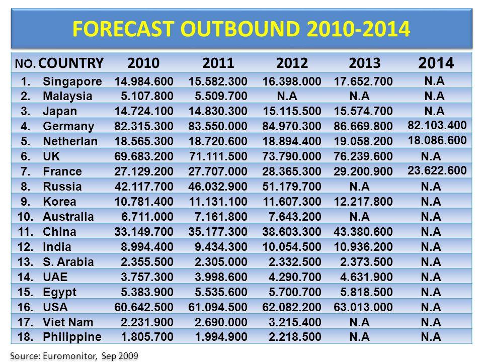FORECAST OUTBOUND 2010-2014 Source: Euromonitor, Sep 2009 NO.