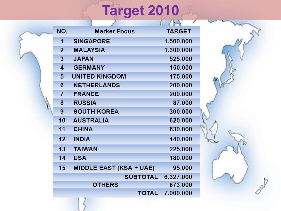 Target 2010 NO.Market FocusTARGET 1 SINGAPORE 1.500.000 2 MALAYSIA 1.300.000 3 JAPAN 525.000 4 GERMANY 150.000 5UNITED KINGDOM 175.000 6 NETHERLANDS 200.000 7 FRANCE 200.000 8 RUSSIA 87.000 9 SOUTH KOREA 300.000 10 AUSTRALIA 620.000 11 CHINA 630.000 12 INDIA 140.000 13 TAIWAN 225.000 14 USA 180.000 15 MIDDLE EAST (KSA + UAE) 95.000 SUBTOTAL 6.327.000 OTHERS 673.000 TOTAL 7.000.000