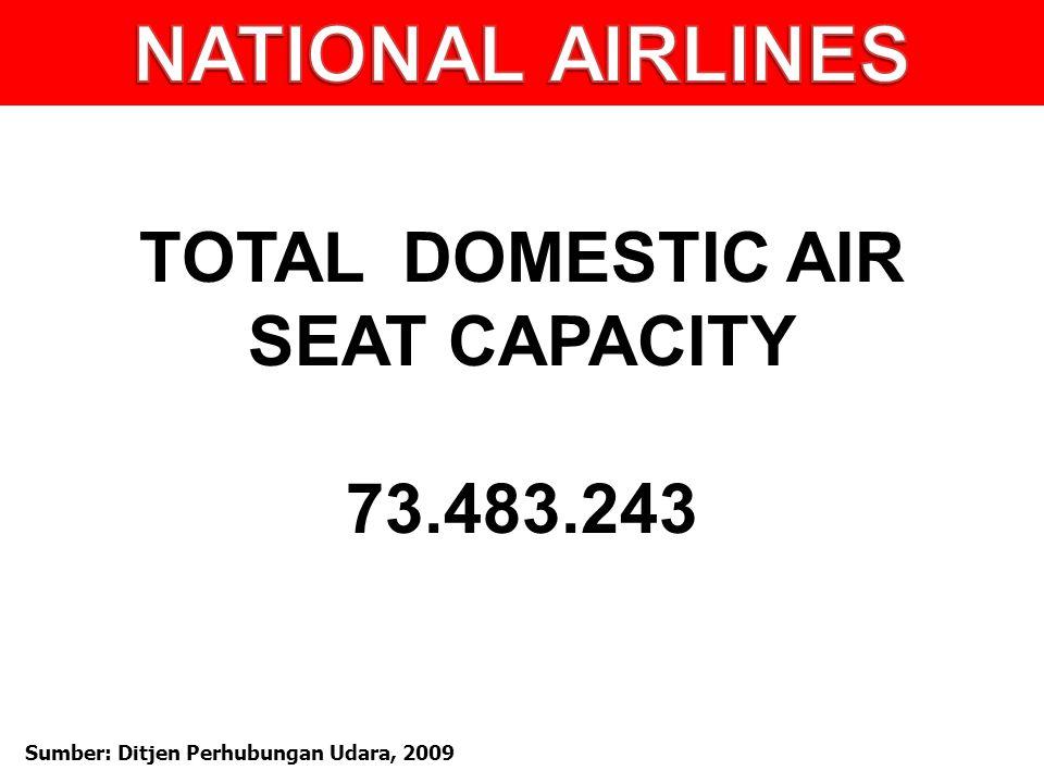 TOTAL DOMESTIC AIR SEAT CAPACITY 73.483.243 Sumber: Ditjen Perhubungan Udara, 2009