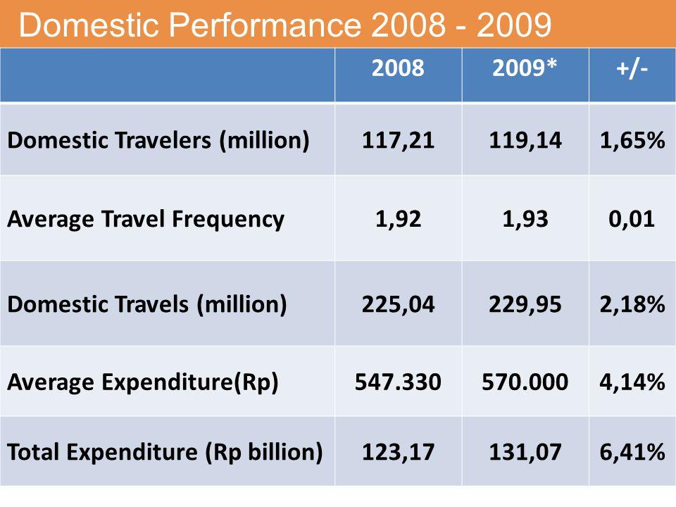 Domestic Performance 2008 - 2009 20082009*+/- Domestic Travelers (million)117,21119,141,65% Average Travel Frequency1,921,930,01 Domestic Travels (million)225,04229,952,18% Average Expenditure(Rp)547.330570.0004,14% Total Expenditure (Rp billion)123,17131,076,41%