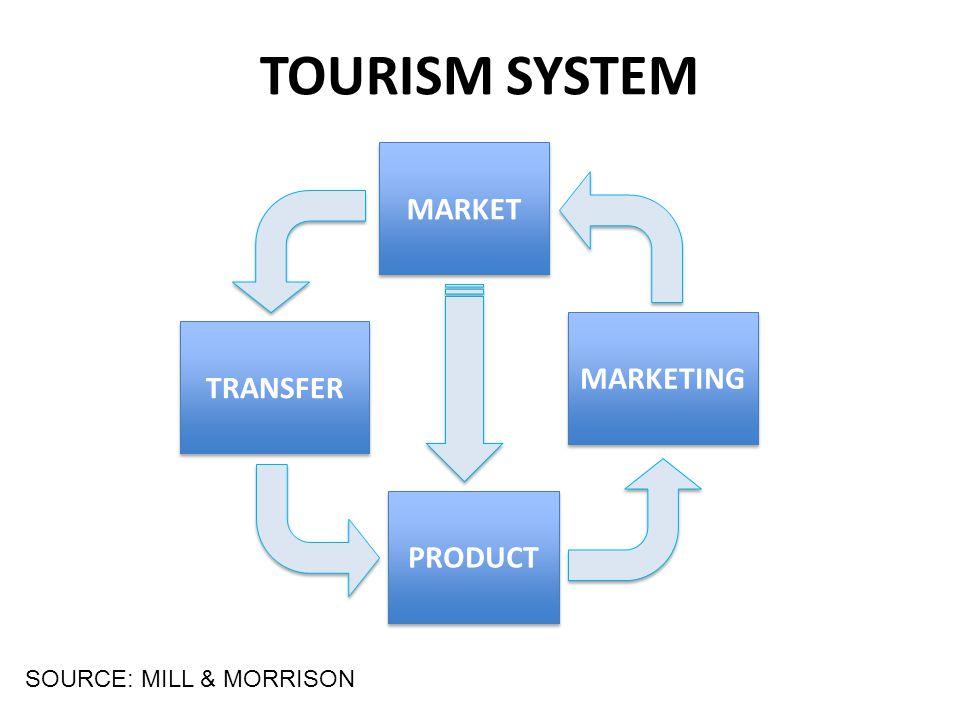 TOURISM SYSTEM SOURCE: MILL & MORRISON MARKET PRODUCT MARKETING TRANSFER