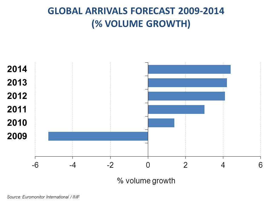 GLOBAL ARRIVALS FORECAST 2009-2014 (% VOLUME GROWTH) Source: Euromonitor International / IMF